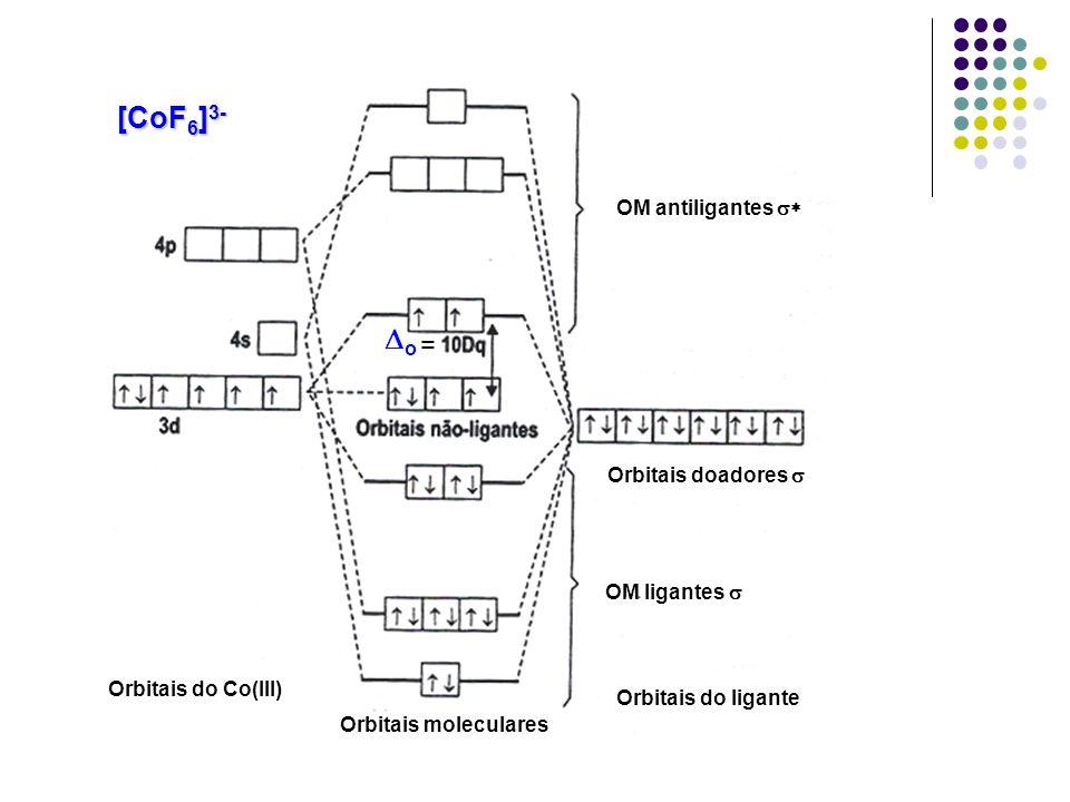 [CoF6]3- Do = OM antiligantes s* Orbitais doadores s OM ligantes s